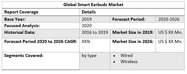 Global Smart Earbuds Market 2