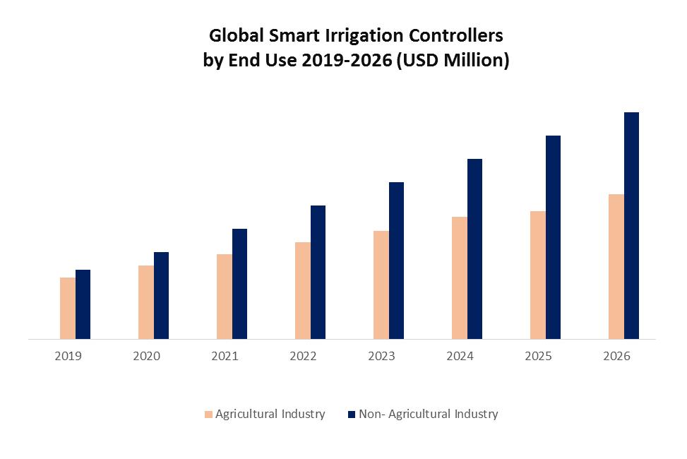Global Smart Irrigation Controllers Market 1