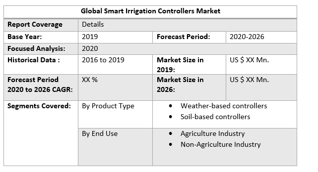 Global Smart Irrigation Controllers Market 3