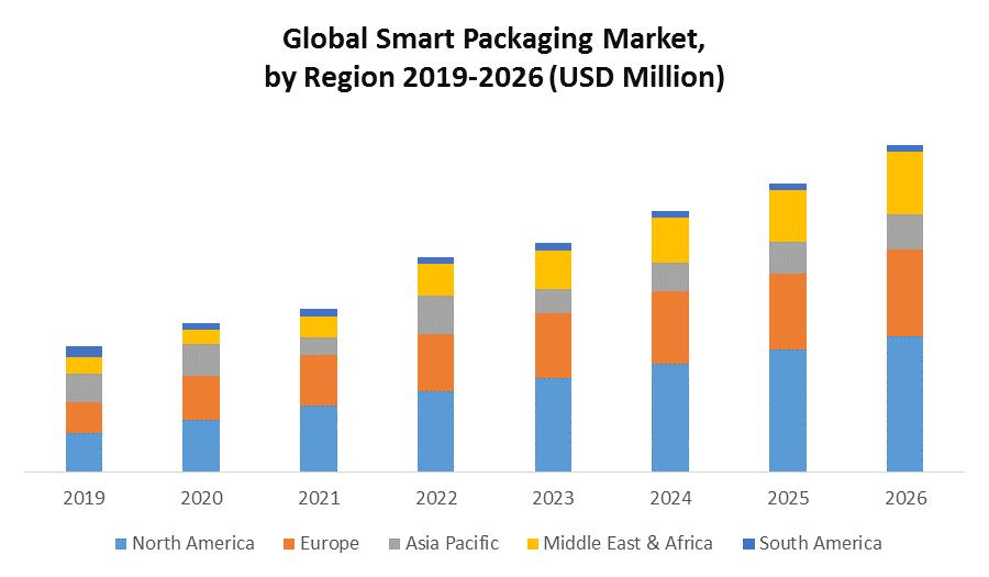Global Smart Packaging Market