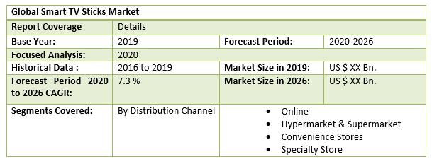 Global Smart TV Sticks Market