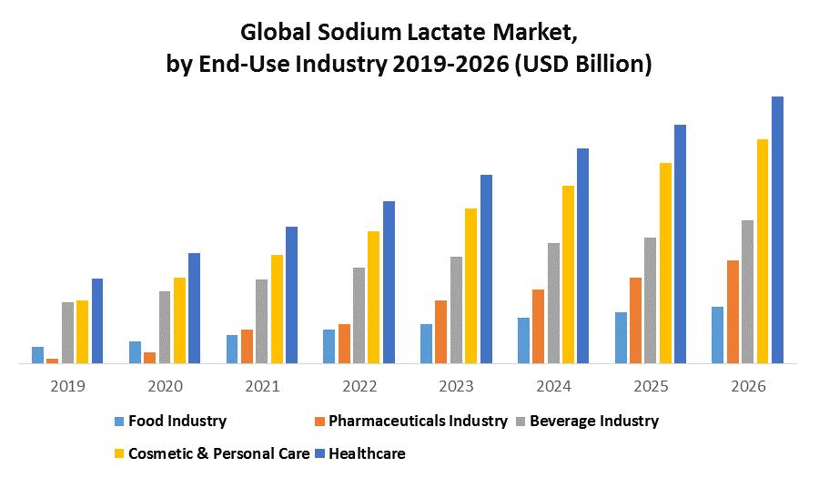 Global Sodium Lactate Market 1