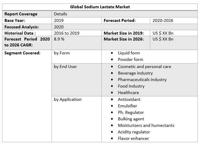 Global Sodium Lactate Market 3