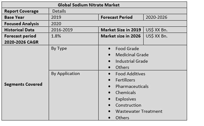 Global Sodium Nitrate Market 2