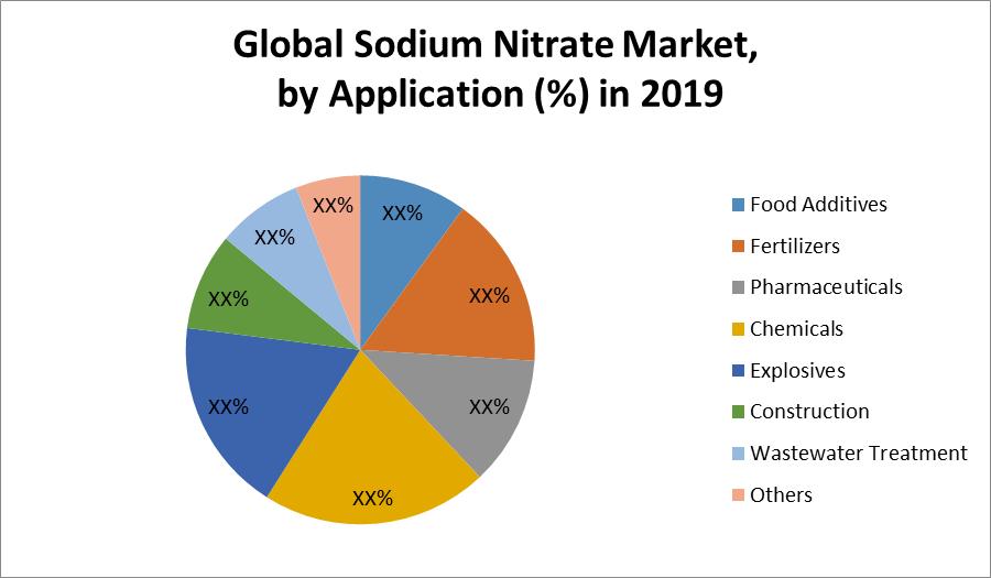 Global Sodium Nitrate Market