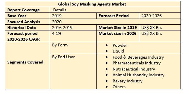 Global Soy Masking Agents Market 2