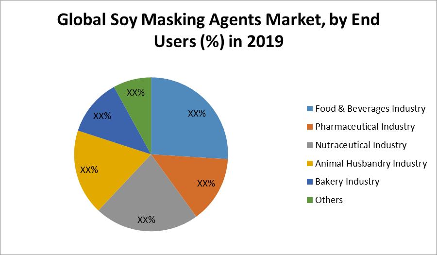 Global Soy Masking Agents Market