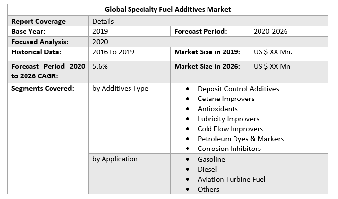 Global Specialty Fuel Additives Market 2