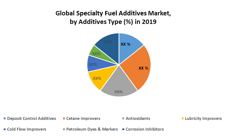 Global Specialty Fuel Additives Market