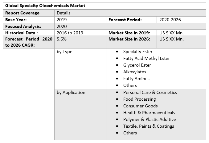 Global Specialty Oleochemicals Market