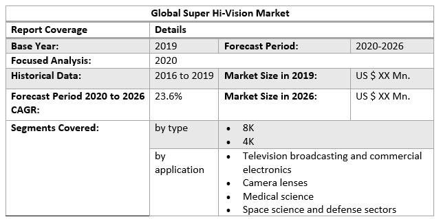 Global Super Hi-Vision Market 2
