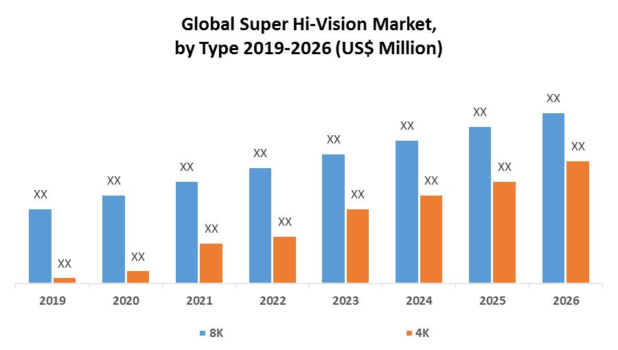 Global Super Hi-Vision Market