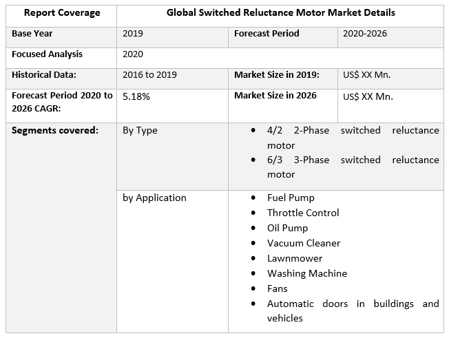 Global Switched Reluctance Motor Market