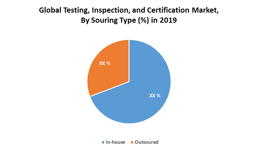 Global Testing, Inspection, and Certification Market 1