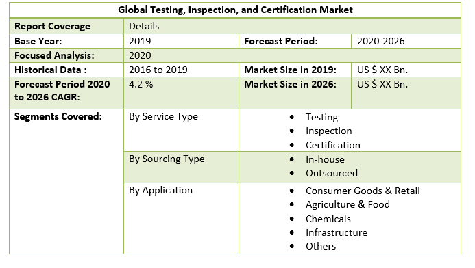 Global Testing, Inspection, and Certification Market 3