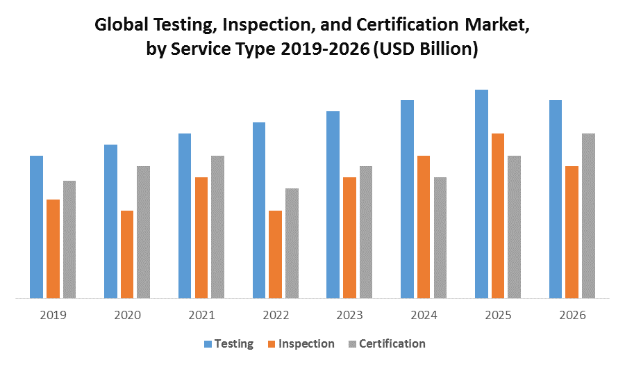 Global Testing, Inspection, and Certification Market