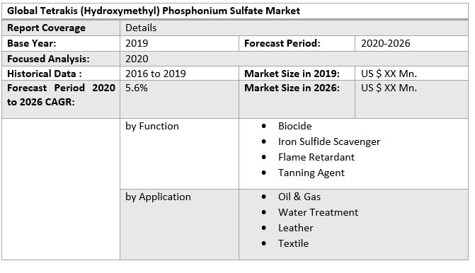 Global Tetrakis (Hydroxymethyl) Phosphonium Sulfate Market 3