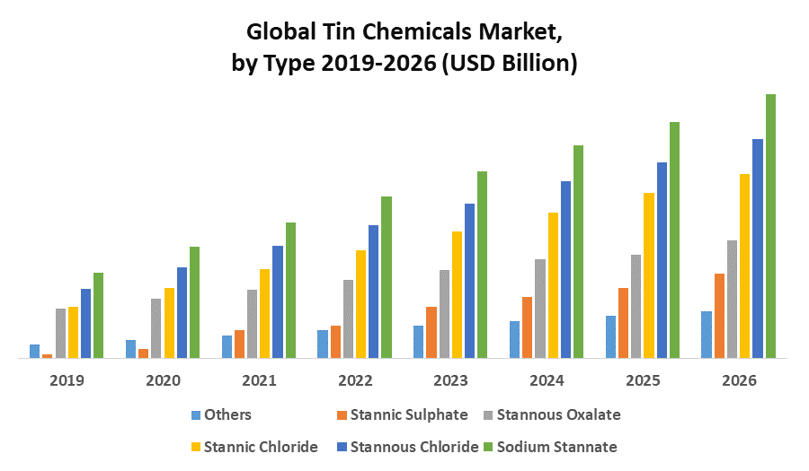 Global Tin Chemicals Market