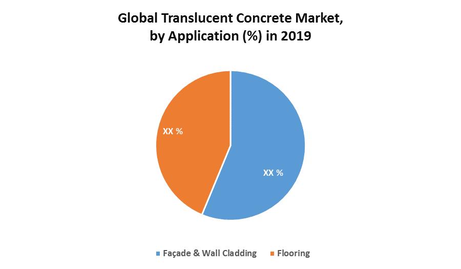 Global Translucent Concrete Market 1