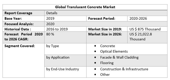 Global Translucent Concrete Market 3