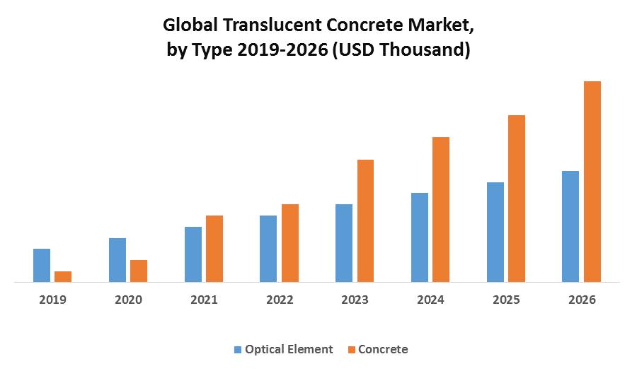 Global Translucent Concrete Market