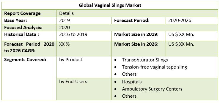 Global Vaginal Slings Market