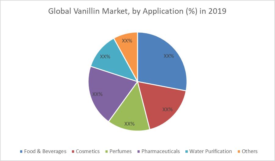 Global Vanillin Market