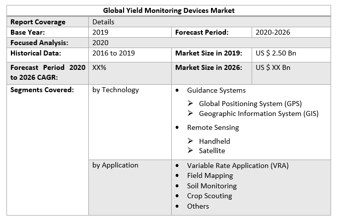 Global Yield Monitoring Devices Market 2
