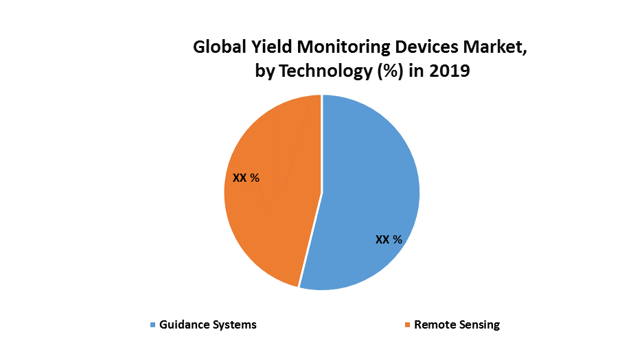 Global Yield Monitoring Devices Market