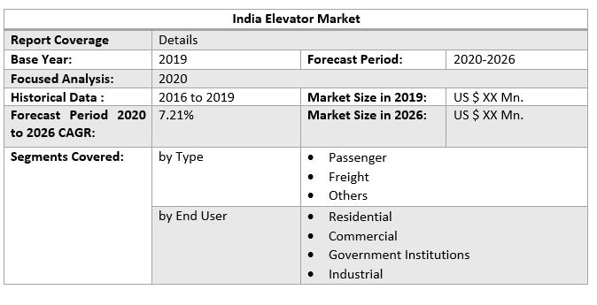 India Elevator Market 1