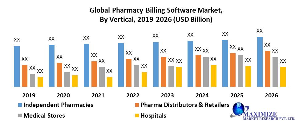 Global Pharmacy Billing Software Market