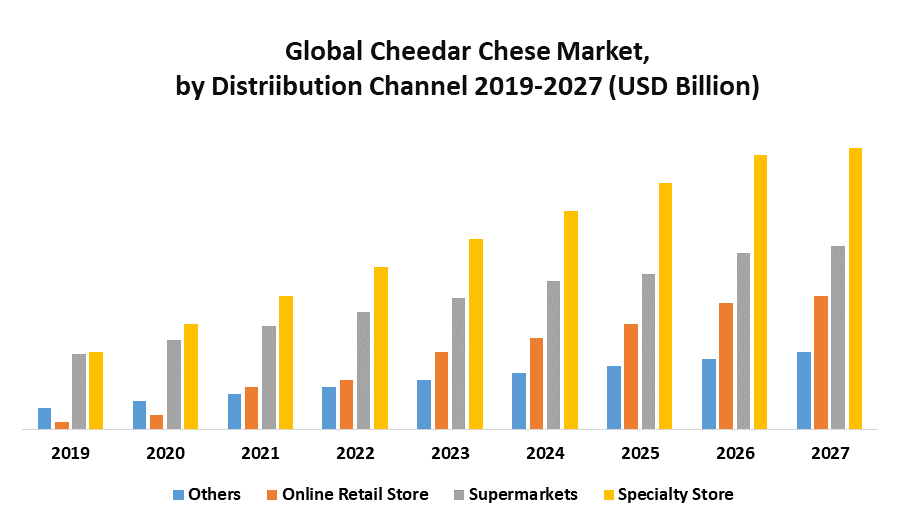 Global Cheddar Cheese Market