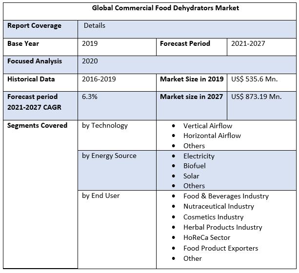 Global Commercial Food Dehydrators Market