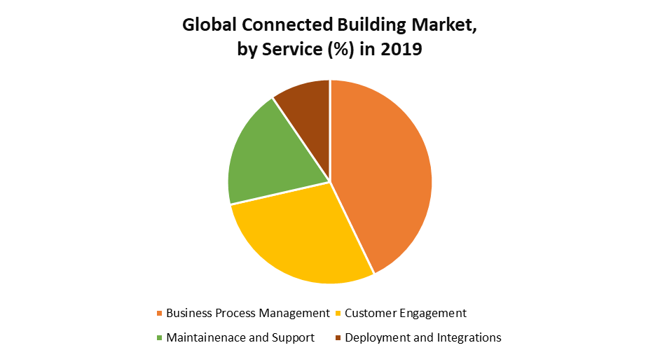 Global Connected Building Market