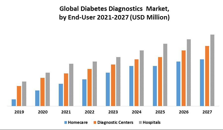 Global Diabetes Diagnostics Market