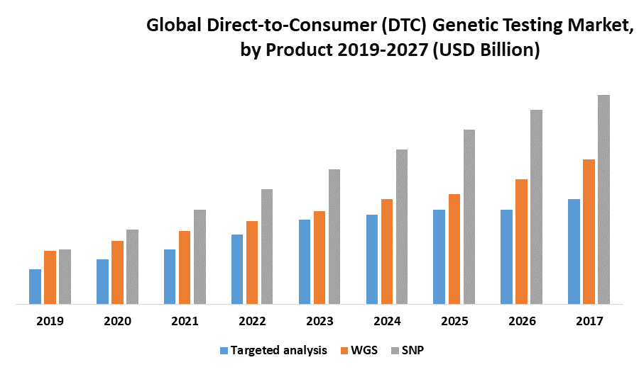 Global Direct-to-Consumer (DTC) Genetic Testing Market