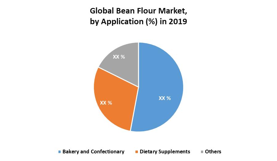 Global Bean Flour Market