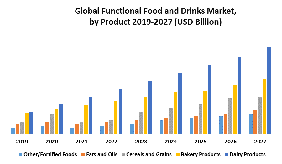 Global Functional Foods and Drinks Market