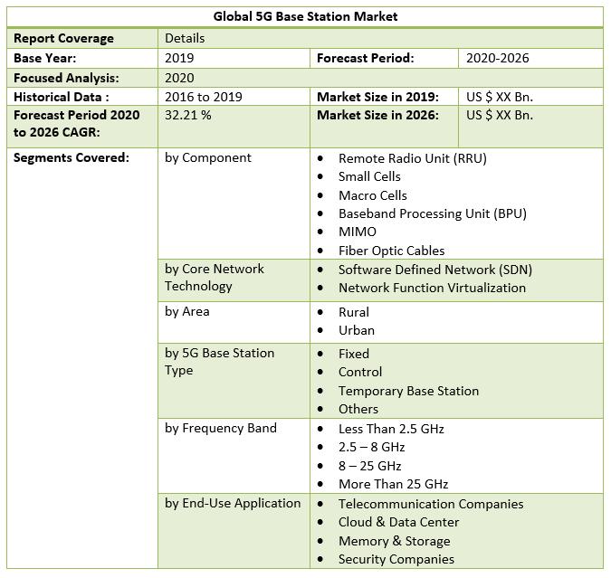 Global 5G Base Station Market