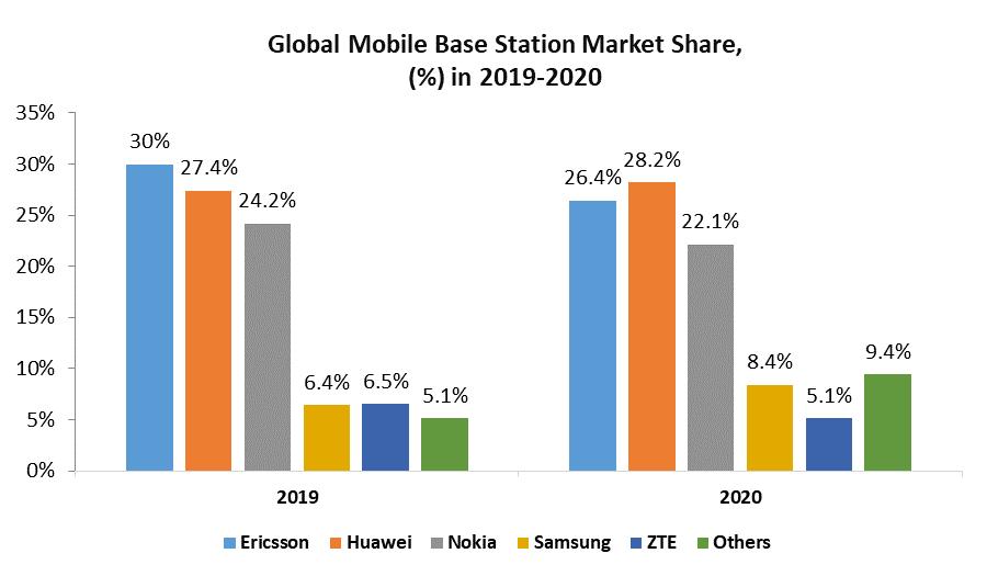 Global 5G Base Station Market Regional