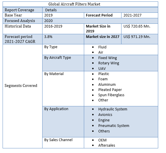 Global Aircraft Filters Market 3