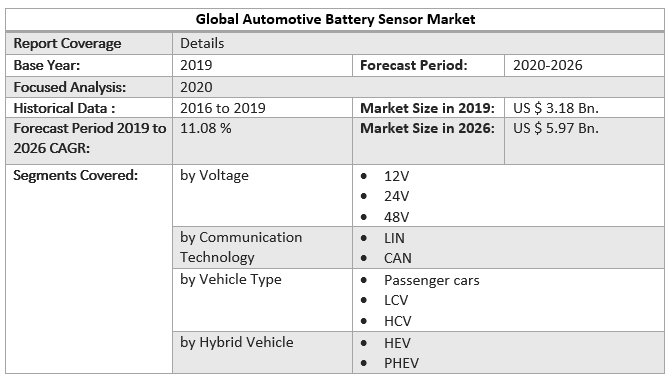 Global Automotive Battery Sensor Market f