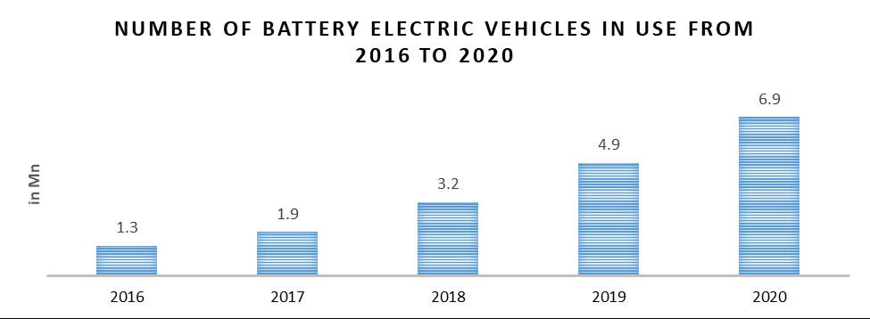 Global Automotive Battery Sensor Market v
