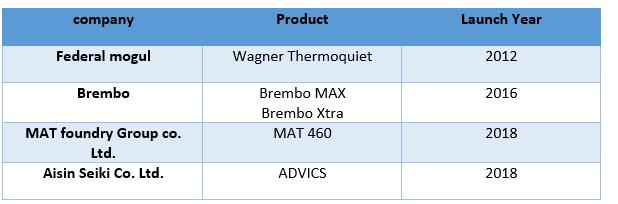 Global Automotive Carbon ceramic Brake Rotors Market 1