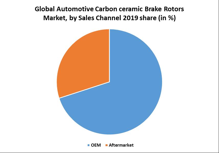 Global Automotive Carbon ceramic Brake Rotors Market 2