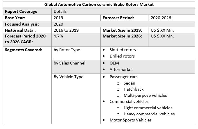 Global Automotive Carbon ceramic Brake Rotors Market 4