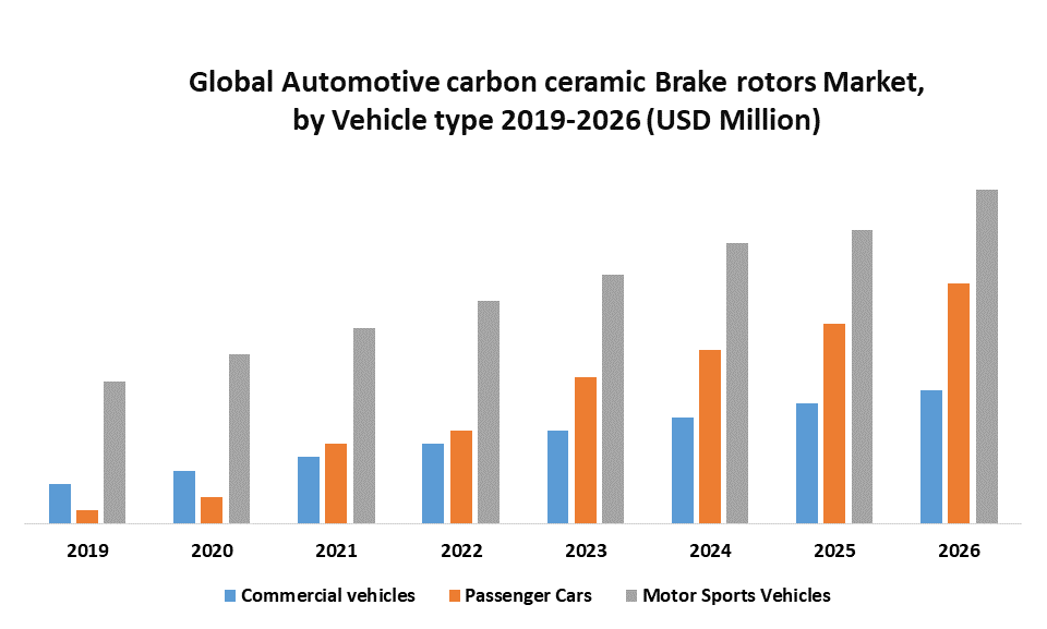 Global Automotive Carbon ceramic Brake Rotors Market