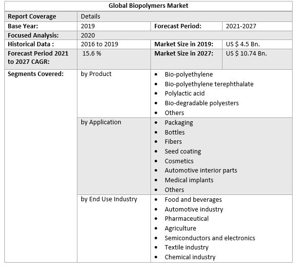 Global Biopolymers Market 2
