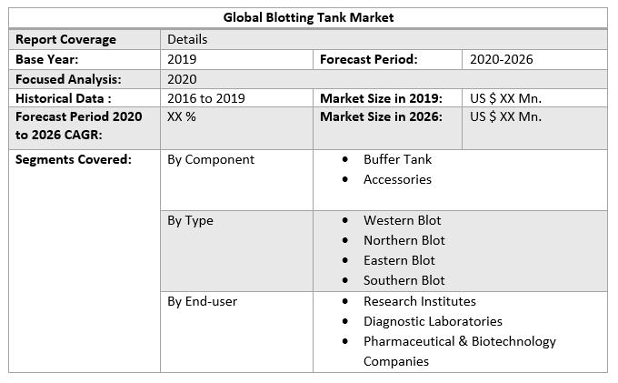 Global Blotting Tank Market