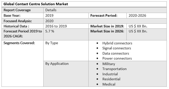 Global Circular Connectors Market 2